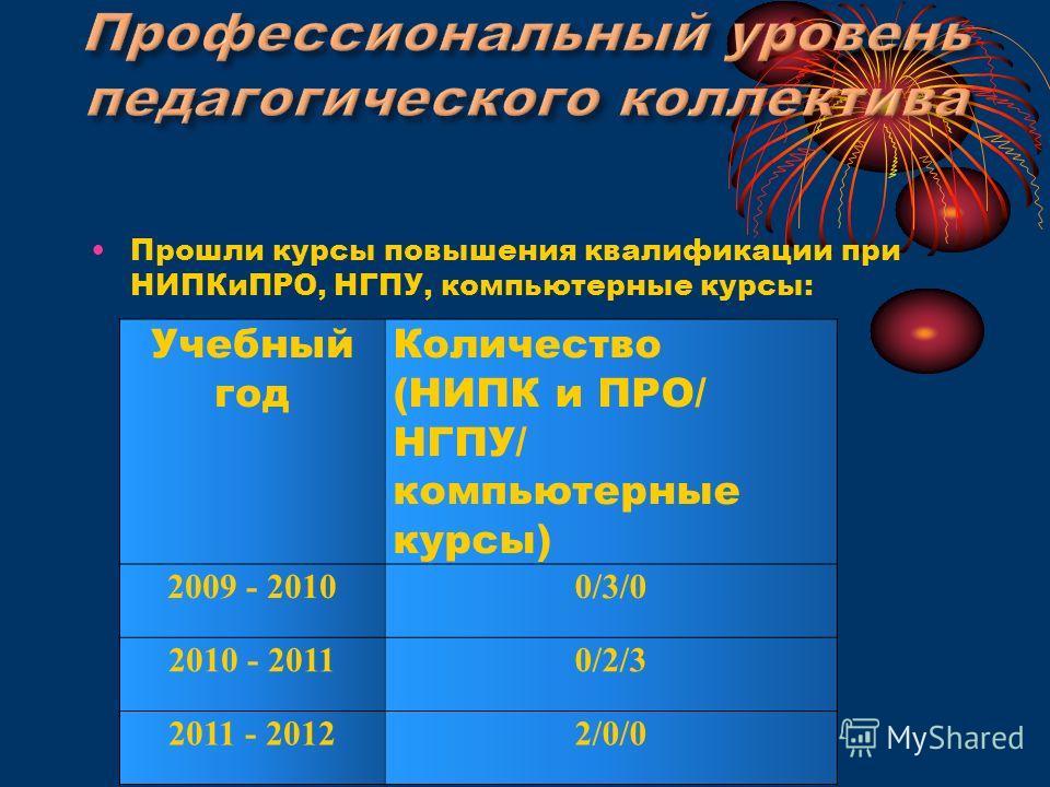 Прошли курсы повышения квалификации при НИПКиПРО, НГПУ, компьютерные курсы: Учебный год Количество (НИПК и ПРО/ НГПУ/ компьютерные курсы) 2009 - 20100/3/0 2010 - 20110/2/3 2011 - 20122/0/0