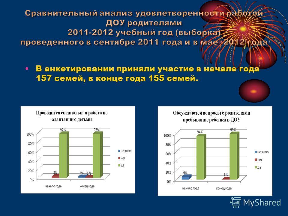 В анкетировании приняли участие в начале года 157 семей, в конце года 155 семей.