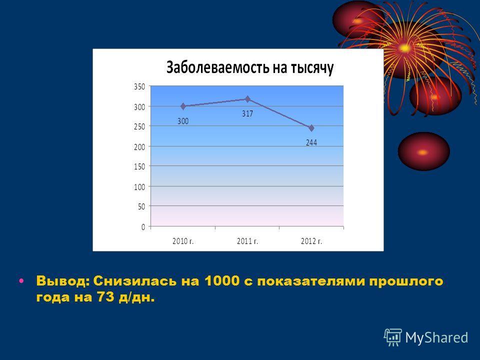 Вывод: Снизилась на 1000 с показателями прошлого года на 73 д/дн.