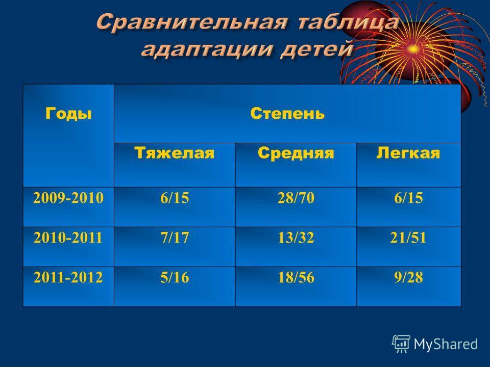 Годы Степень Тяжелая СредняяЛегкая 2009-20106/1528/706/15 2010-20117/1713/3221/51 2011-20125/1618/569/28