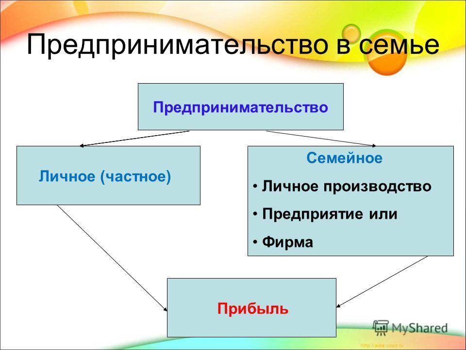 Предпринимательство в семье Предпринимательство Личное (частное) Семейное Личное производство Предприятие или Фирма Предпринимательство Прибыль