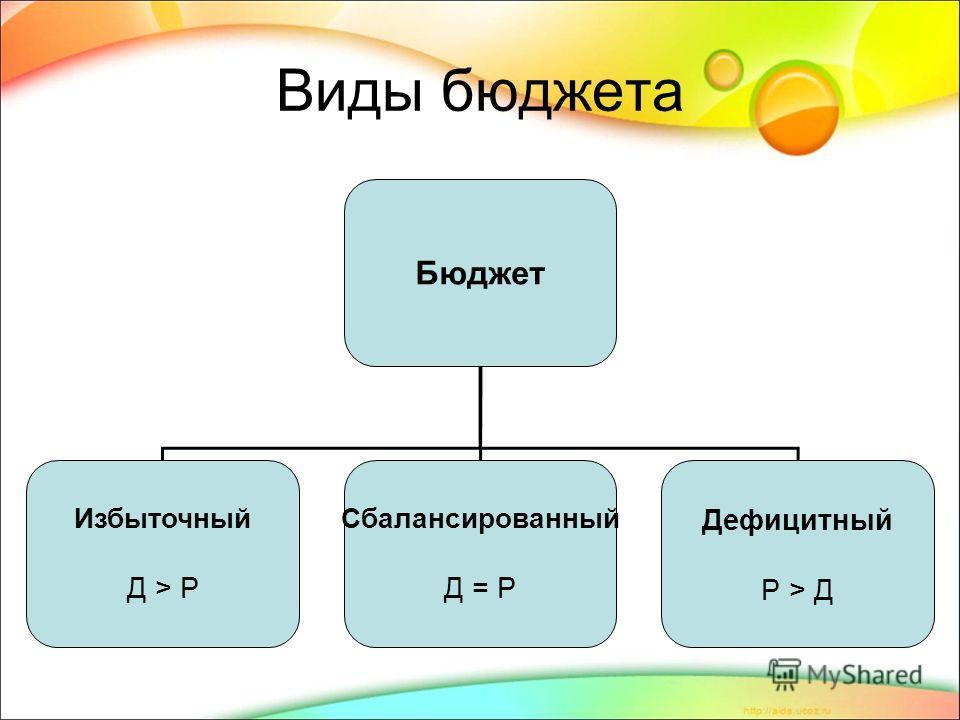 Виды бюджета Бюджет Избыточный Д > Р Сбалансированный Д = Р Дефицитный Р > Д