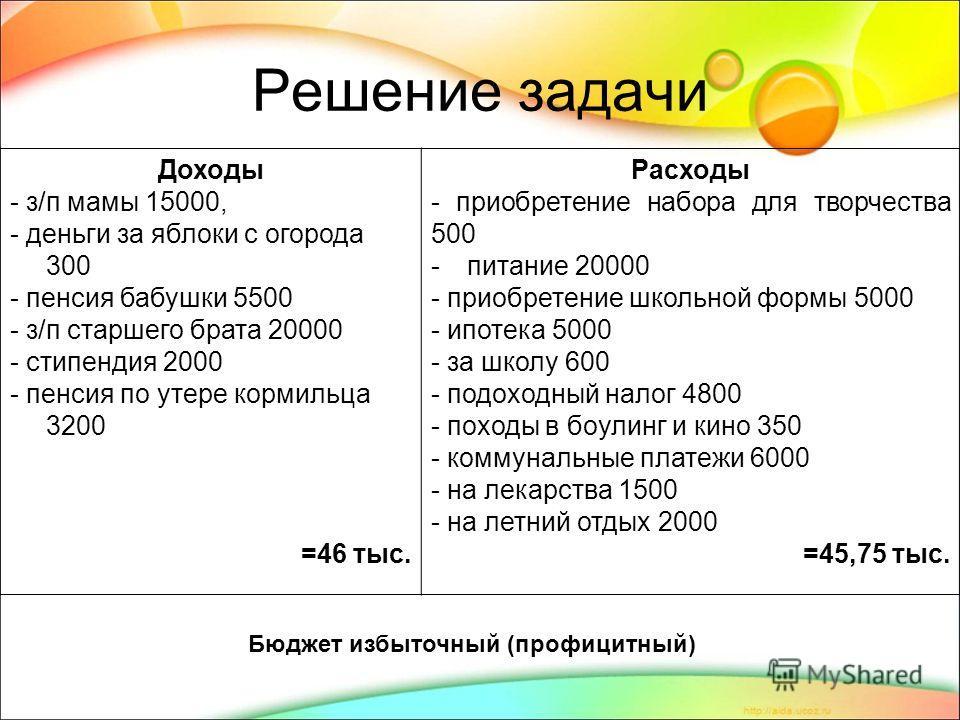 Решение задачи Доходы - з/п мамы 15000, - деньги за яблоки с огорода 300 - пенсия бабушки 5500 - з/п старшего брата 20000 - стипендия 2000 - пенсия по утере кормильца 3200 =46 тыс. Расходы - приобретение набора для творчества 500 -питание 20000 - при
