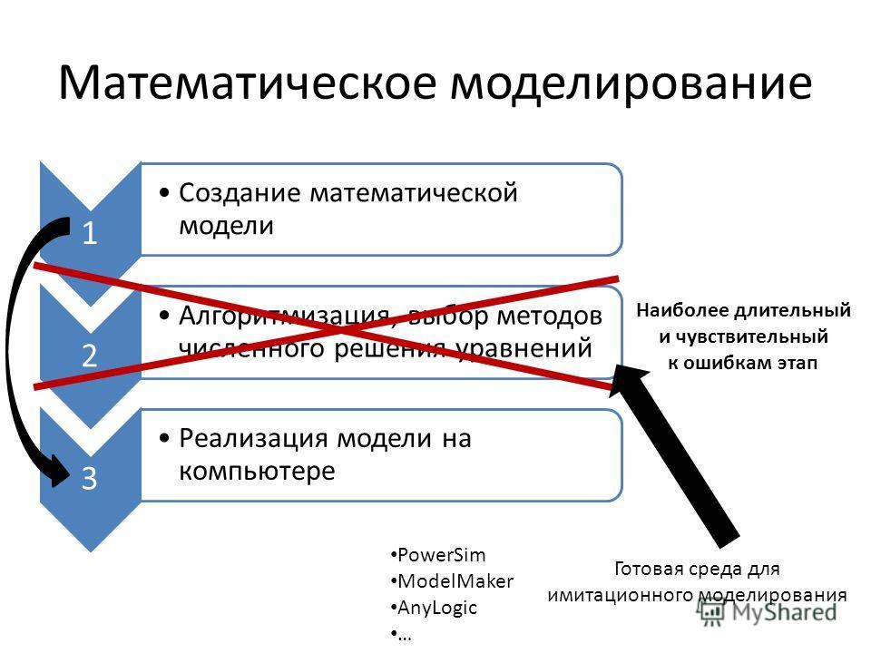 Математическое моделирование 1 Создание математической модели 2 Алгоритмизация, выбор методов численного решения уравнений 3 Реализация модели на компьютере Наиболее длительный и чувствительный к ошибкам этап Готовая среда для имитационного моделиров