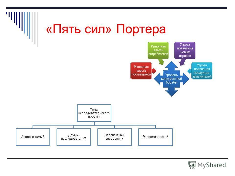 «Пять сил» Портера Тема исследовательского проекта Аналоги темы? Другие исследователи? Перспективы внедрения? Экономичность?