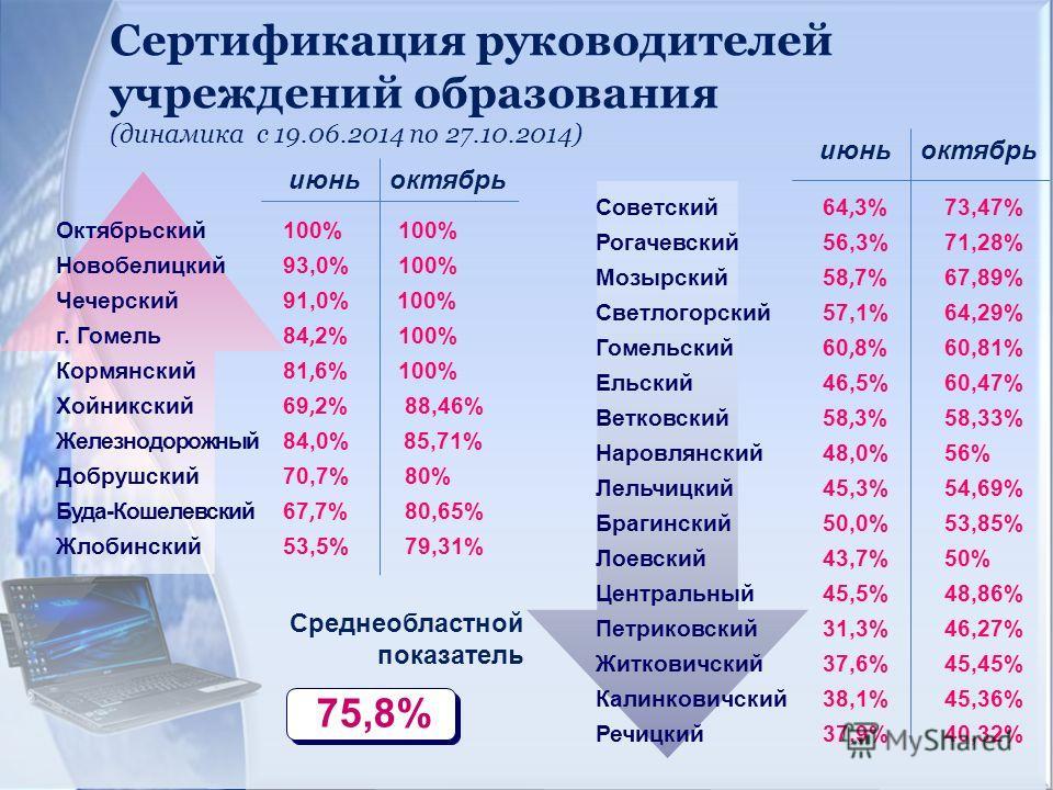 Октябрьский 100% 100% Новобелицкий 93,0% 100% Чечерский 91,0% 100% г. Гомель 84, 2% 100% Кормянский 81, 6% 100% Хойникский 69, 2% 88,46% Железнодорожный 84,0% 85,71% Добрушский 70,7% 80% Буда-Кошелевский 67, 7% 80,65% Жлобинский 53,5% 79,31% июнь окт