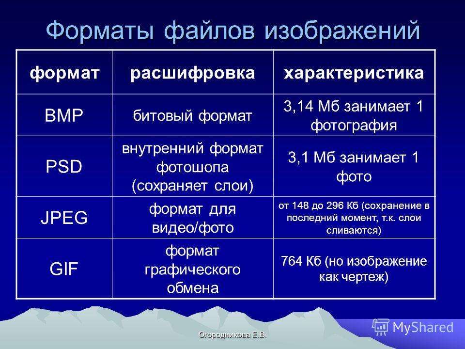 Огородникова Е.В. Форматы файлов изображений формат расшифровка характеристика BMP битовый формат 3,14 Мб занимает 1 фотография PSD внутренний формат фотошопа (сохраняет слои) 3,1 Мб занимает 1 фото JPEG формат для видео/фото от 148 до 296 Кб (сохран