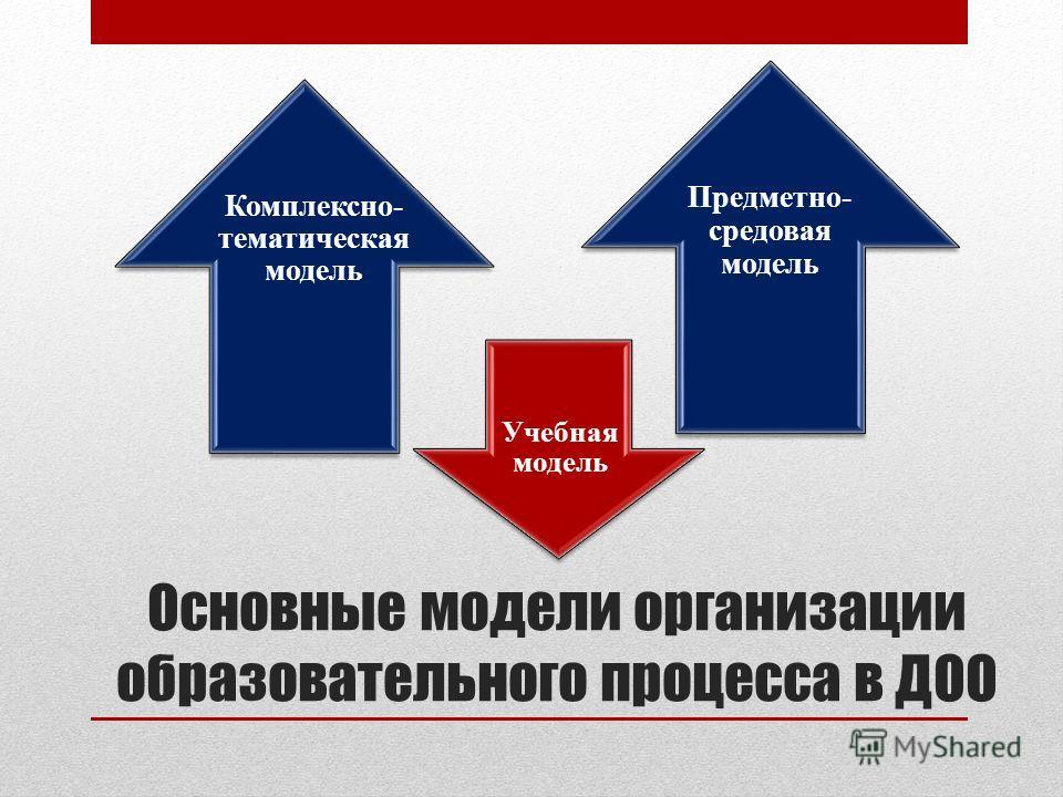 Основные модели организации образовательного процесса в ДОО Комплексно- тематическая модель Учебная модель Предметно- средовая модель