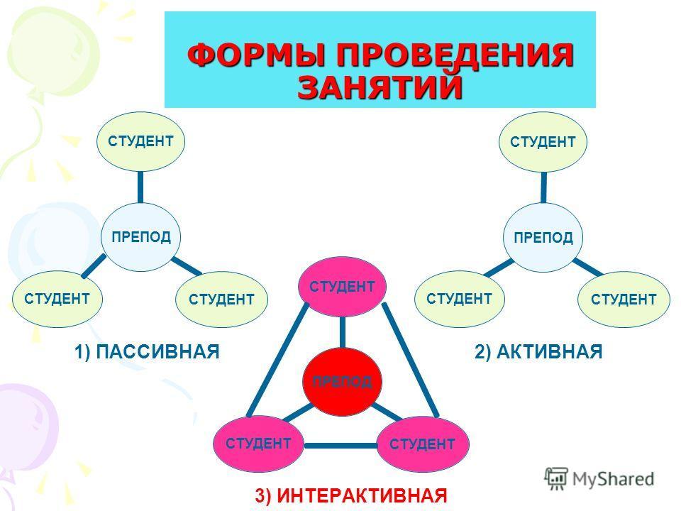 ФОРМЫ ПРОВЕДЕНИЯ ЗАНЯТИЙ 1) ПАССИВНАЯ 3) ИНТЕРАКТИВНАЯ 2) АКТИВНАЯ