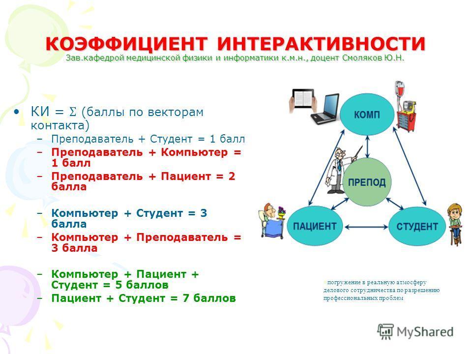 КОЭФФИЦИЕНТ ИНТЕРАКТИВНОСТИ Зав.кафедрой медицинской физики и информатики к.м.н., доцент Смоляков Ю.Н. КИ = Ʃ (баллы по векторам контакта) –Преподаватель + Студент = 1 балл –Преподаватель + Компьютер = 1 балл –Преподаватель + Пациент = 2 балла –Компь
