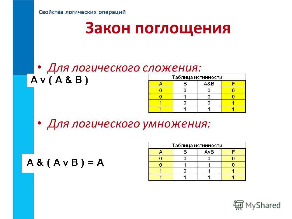 Свойства логических операций Закон поглощения Для логического сложения: Для логического умножения: