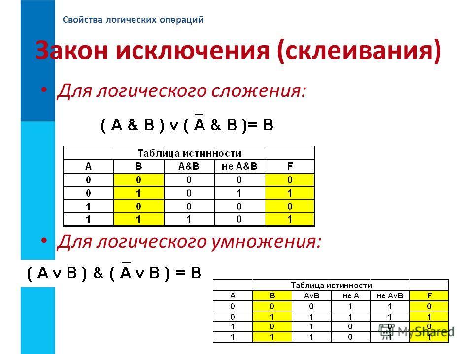 Свойства логических операций Закон исключения (склеивания) Для логического сложения: Для логического умножения: