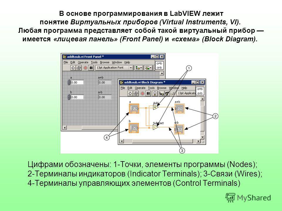 В основе программирования в LabVIEW лежит понятие Виртуальных приборов (Virtual Instruments, VI). Любая программа представляет собой такой виртуальный прибор имеется «лицевая панель» (Front Panel) и «схема» (Block Diagram). Цифрами обозначены: 1-Точк