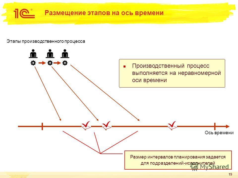 19 Размещение этапов на ось времени Ось времени Размер интервалов планирования задается для подразделений-исполнителей Производственный процесс выполняется на неравномерной оси времени Этапы производственного процесса