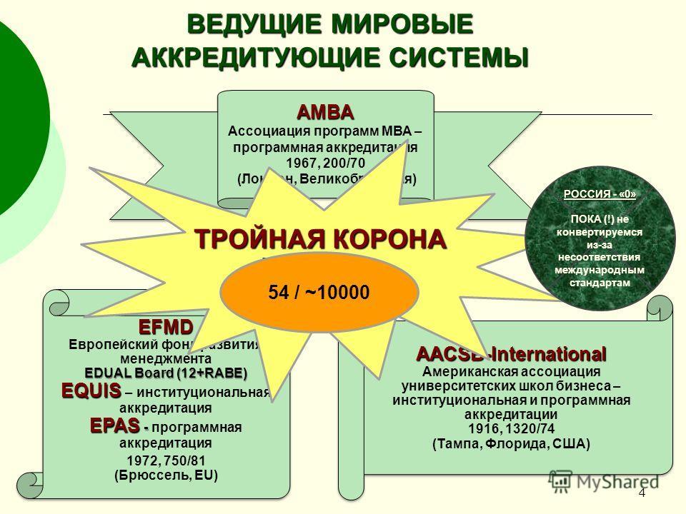 4 ВЕДУЩИЕ МИРОВЫЕ АККРЕДИТУЮЩИЕ СИСТЕМЫ АМВА Ассоциация программ МВА – программная аккредитация 1967, 200/70 (Лондон, Великобритания)АМВА Ассоциация программ МВА – программная аккредитация 1967, 200/70 (Лондон, Великобритания) EFMD Европейский фонд р