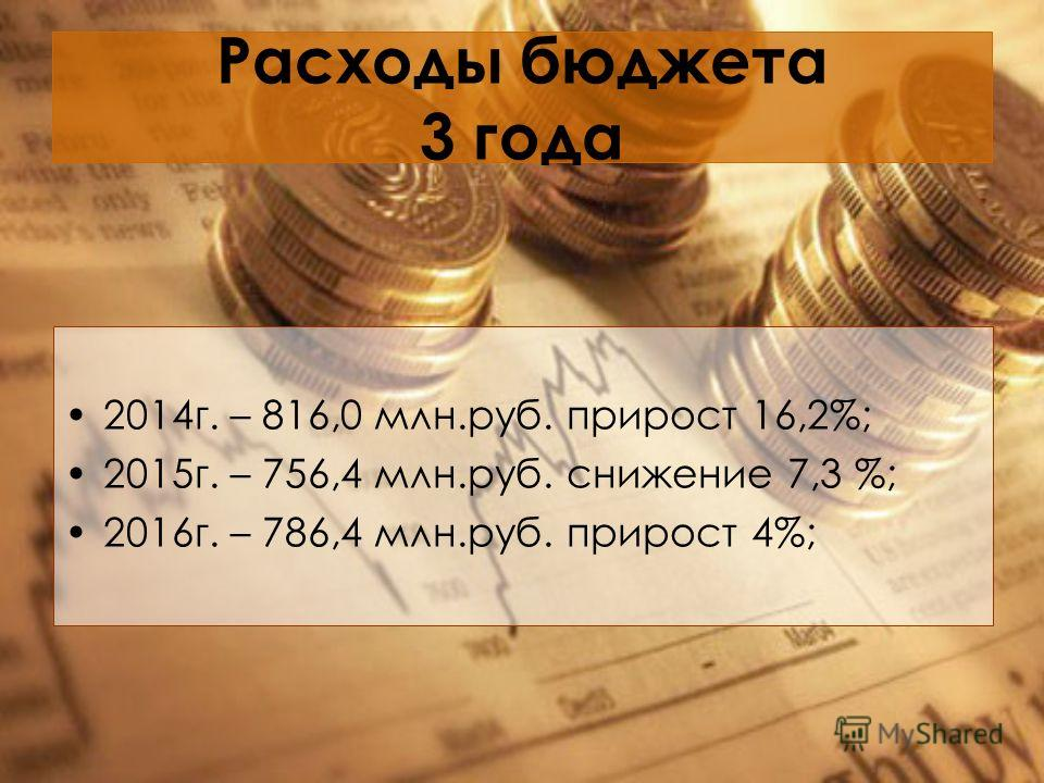 Расходы бюджета 3 года 2014 г. – 816,0 млн.руб. прирост 16,2%; 2015 г. – 756,4 млн.руб. снижение 7,3 %; 2016 г. – 786,4 млн.руб. прирост 4%;