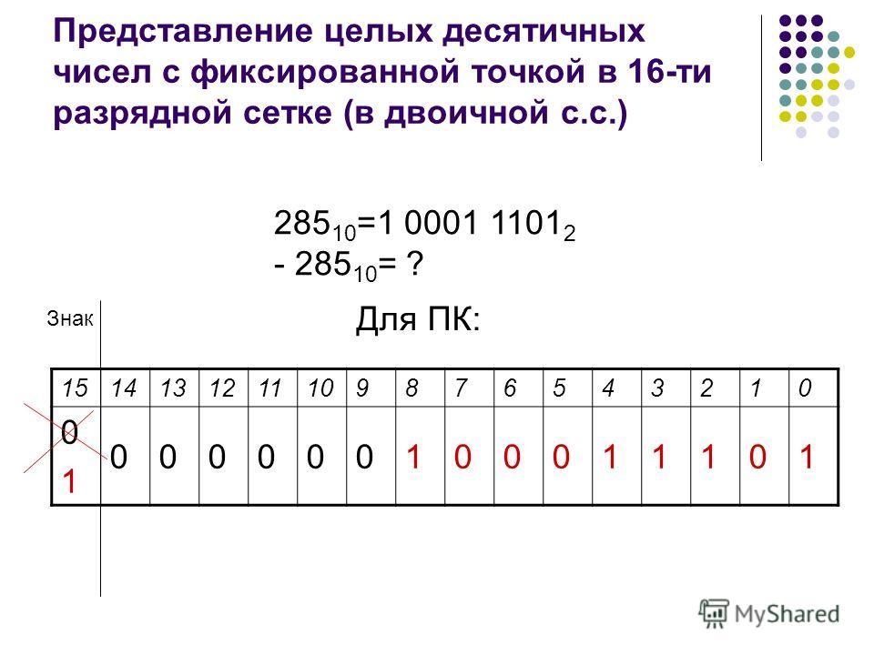 Представление целых десятичных чисел с фиксированной точкой в 16-ти разрядной сетке (в двоичной с.с.) 1514131211109876543210 0101 000000100011101 Знак 285 10 =1 0001 1101 2 - 285 10 = ? Для ПК: