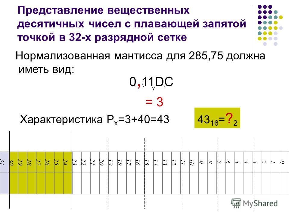 Нормализованная мантисса для 285,75 должна иметь вид: 0, 11DC = 3 Характеристика P x =3+40=43 Представление вещественных десятичных чисел с плавающей запятой точкой в 32-х разрядной сетке 43 16 = ? 2 3130292827262524232221201918171615141312 11 10 987