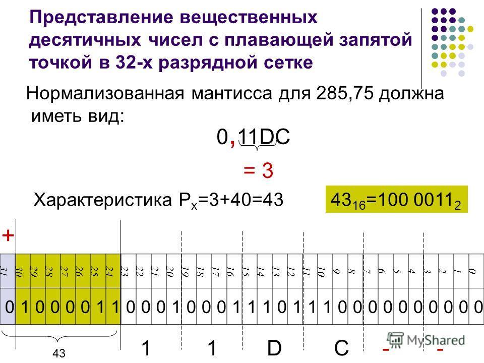 Нормализованная мантисса для 285,75 должна иметь вид: 0, 11DC = 3 Характеристика P x =3+40=43 Представление вещественных десятичных чисел с плавающей запятой точкой в 32-х разрядной сетке 43 16 =100 0011 2 3130292827262524232221201918171615141312 11