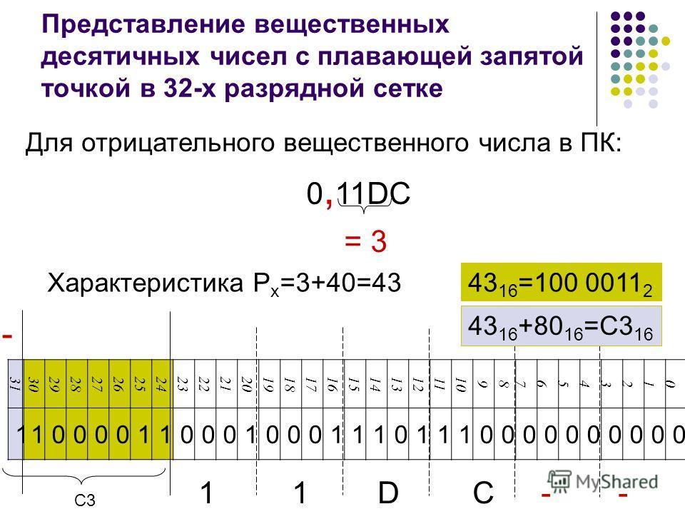 0, 11DC = 3 Характеристика P x =3+40=43 Представление вещественных десятичных чисел с плавающей запятой точкой в 32-х разрядной сетке 43 16 =100 0011 2 3130292827262524232221201918171615141312 11 10 98 76543210 11000011000100011101110000000000 Для от