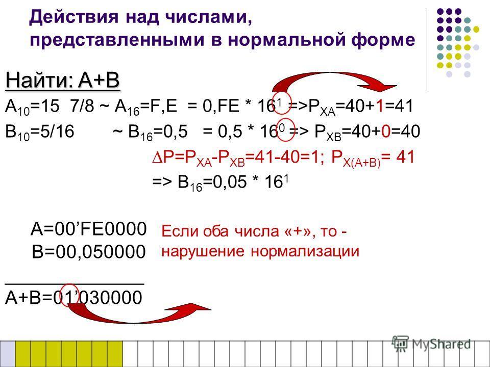 Действия над числами, представленными в нормальной форме A 10 =15 7/8 ~ A 16 =F,E = 0,FE * 16 1 =>P XA =40+1=41 B 10 =5/16 ~ B 16 =0,5 = 0,5 * 16 0 => P XB =40+0=40 P=P XA -P XB =41-40=1; P X(A+B) = 41 => B 16 =0,05 * 16 1 A=00FE0000 B=00,050000 ____