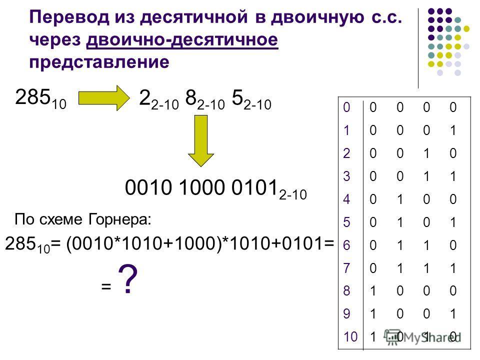 Перевод из десятичной в двоичную с.с. через двоично-десятичное представление 00000 10001 20010 30011 40100 50101 60110 70111 81000 91001 101010 285 10 2 2-10 8 2-10 5 2-10 0010 1000 0101 2-10 По схеме Горнера: 285 10 = (0010*1010+1000)*1010+0101= = ?