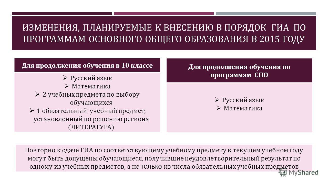 ИЗМЕНЕНИЯ, ПЛАНИРУЕМЫЕ К ВНЕСЕНИЮ В ПОРЯДОК ГИА ПО ПРОГРАММАМ ОСНОВНОГО ОБЩЕГО ОБРАЗОВАНИЯ В 2015 ГОДУ Для продолжения обучения в 10 классе Русский язык Математика 2 учебных предмета по выбору обучающихся 1 обязательный учебный предмет, установленный