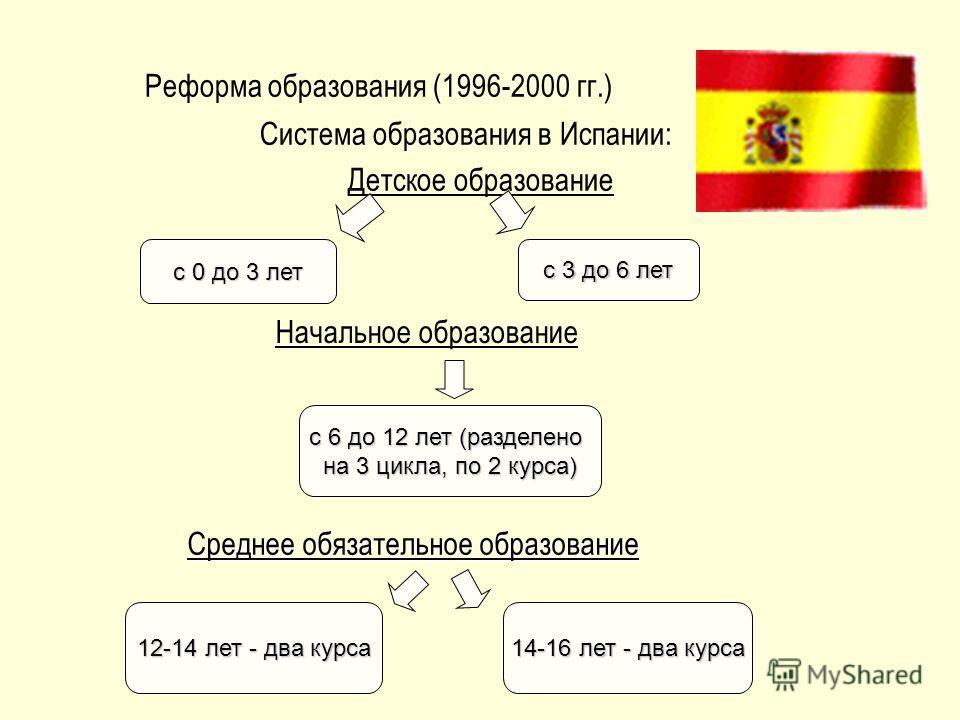 Реформа образования (1996-2000 гг.) Система образования в Испании: Детское образование с 0 до 3 лет с 3 до 6 лет с 6 до 12 лет (разделено на 3 цикла, по 2 курса) Среднее обязательное образование Начальное образование 12-14 лет - два курса 14-16 лет -
