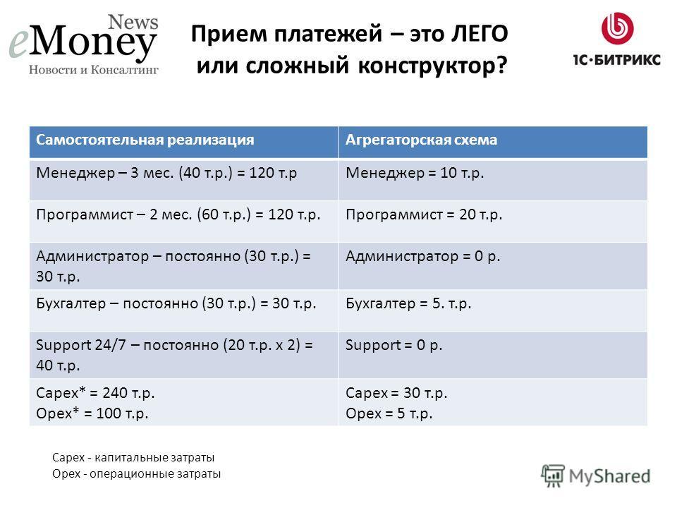 Прием платежей – это ЛЕГО или сложный конструктор? Самостоятельная реализация Агрегаторская схема Менеджер – 3 мес. (40 т.р.) = 120 т.р Менеджер = 10 т.р. Программист – 2 мес. (60 т.р.) = 120 т.р.Программист = 20 т.р. Администратор – постоянно (30 т.