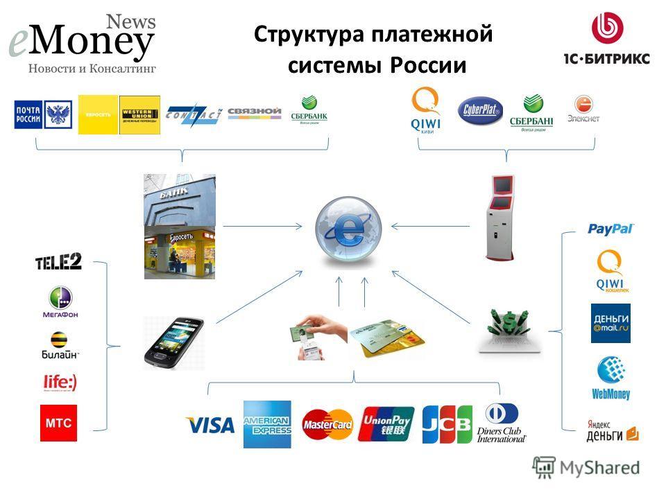 Структура платежной системы России