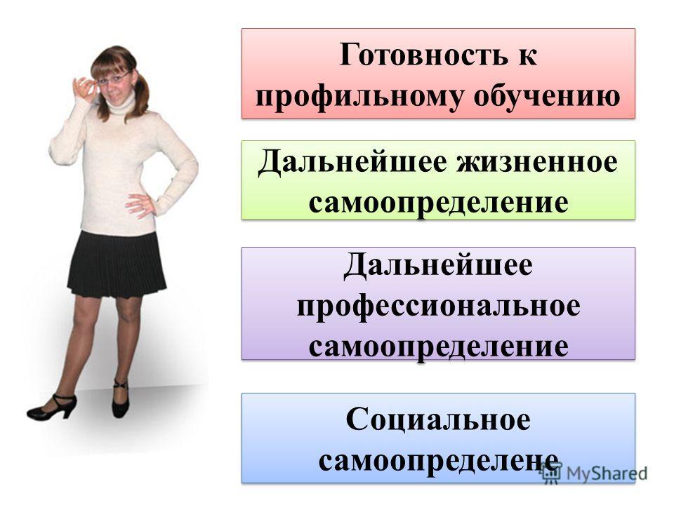 Готовность к профильному обучению Дальнейшее жизненное самоопределение Дальнейшее профессиональное самоопределение Социальное самоопределение