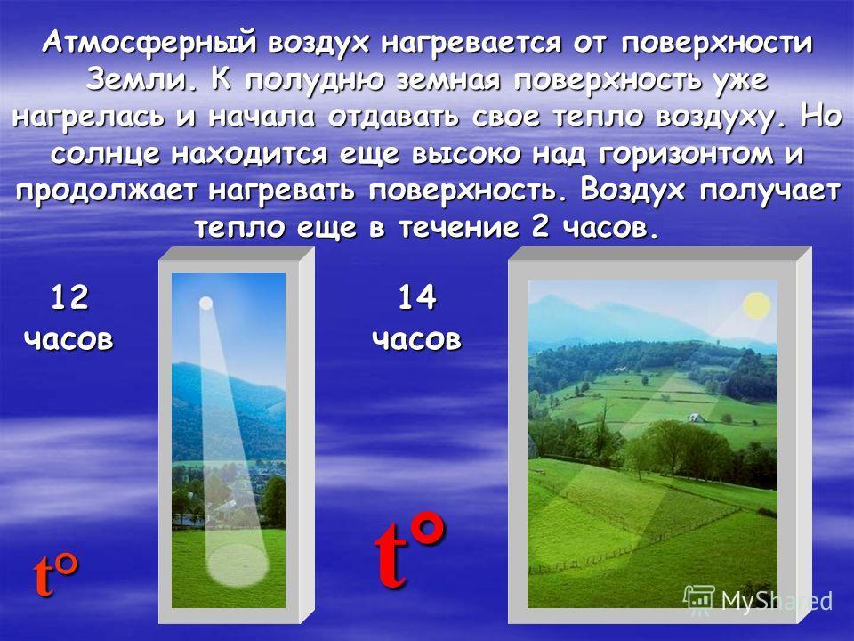 Атмосферный воздух нагревается от поверхности Земли. К полудню земная поверхность уже нагрелась и начала отдавать свое тепло воздуху. Но солнце находится еще высоко над горизонтом и продолжает нагревать поверхность. Воздух получает тепло еще в течени