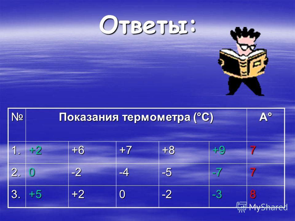 Ответы: А°А°А°А° 1.+2+6+7+8+97 2.0-2-4-5-77 3.+5+20-2-38