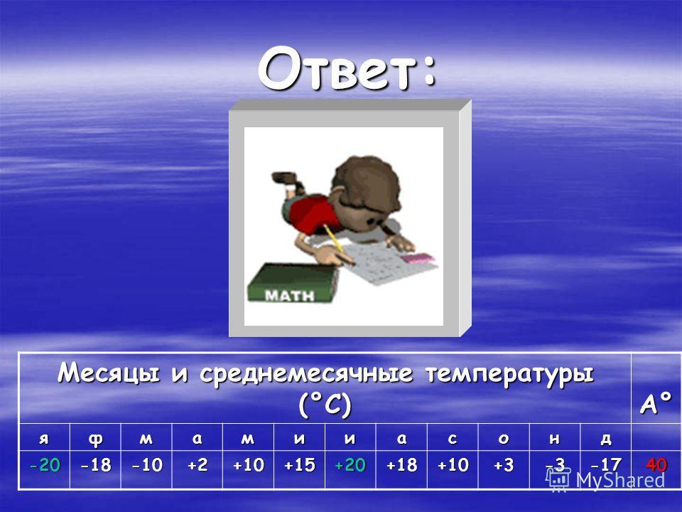Ответ: А° А° А° А° яфмамииасонд -20-18-10+2+10+15+20+18+10+3-3-1740