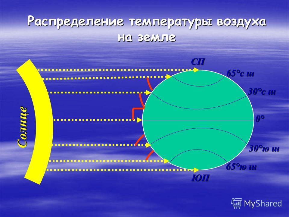 СП ЮП 65°с ш 30°с ш 0°0°0°0° 65°ю ш 30°ю ш Распределение температуры воздуха на земле Солнце