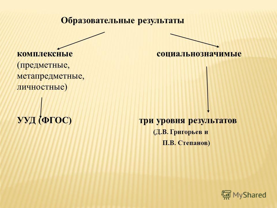 Образовательные результаты комплексные социальнозначимые (предметные, метапредметные, личностные) УУД (ФГОС) три уровня результатов (Д.В. Григорьев и П.В. Степанов)