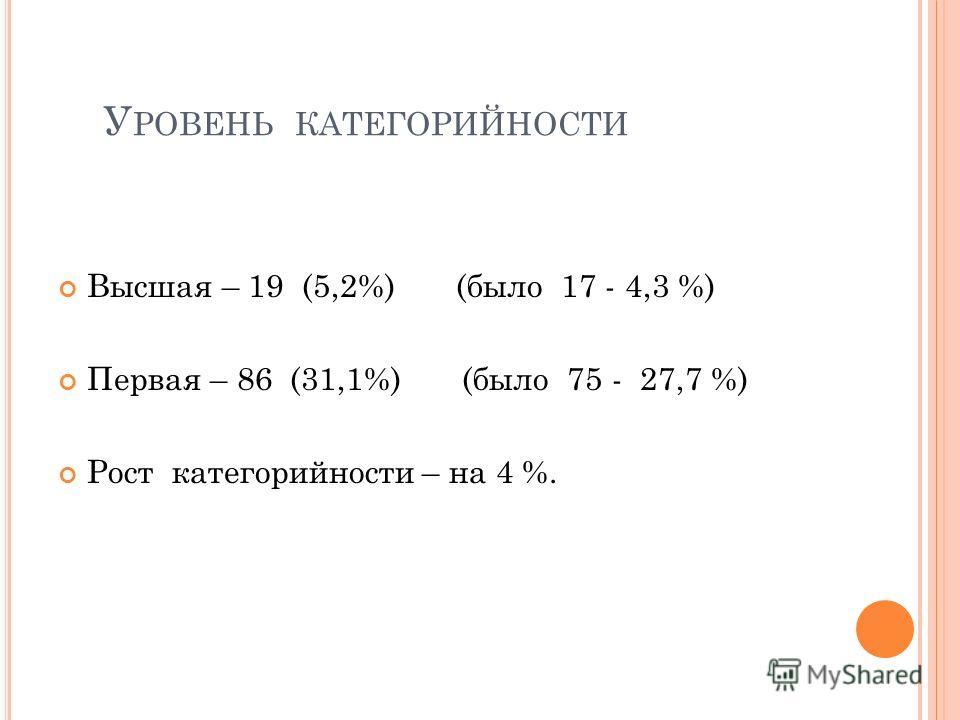 У РОВЕНЬ КАТЕГОРИЙНОСТИ Высшая – 19 (5,2%) (было 17 - 4,3 %) Первая – 86 (31,1%) (было 75 - 27,7 %) Рост категорийности – на 4 %.