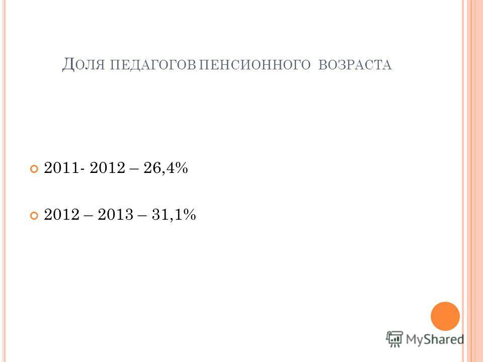 Д ОЛЯ ПЕДАГОГОВ ПЕНСИОННОГО ВОЗРАСТА 2011- 2012 – 26,4% 2012 – 2013 – 31,1%