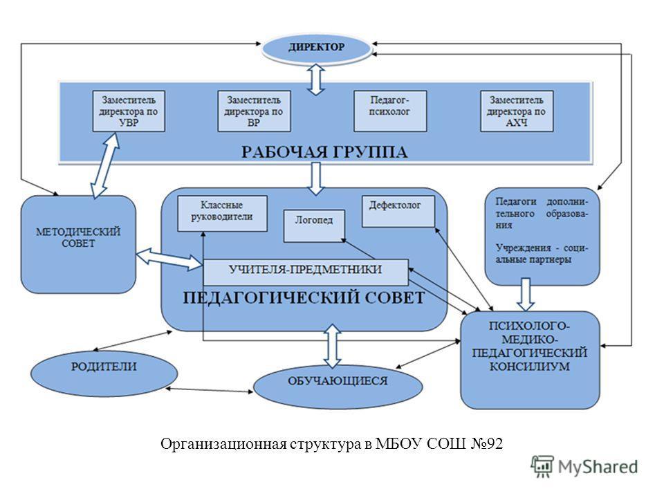 Организационная структура в МБОУ СОШ 92
