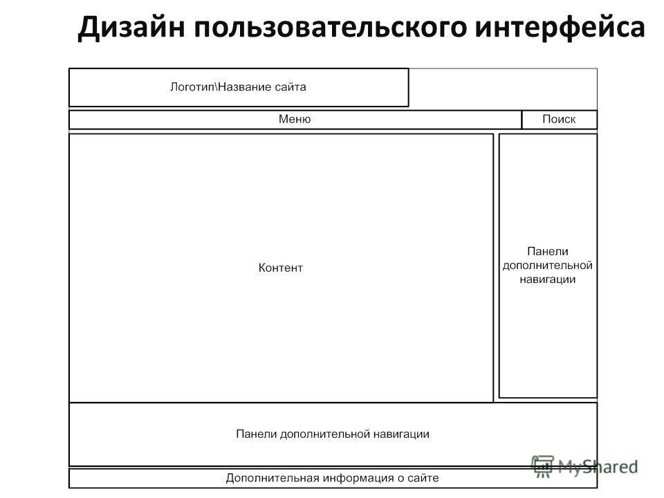 Дизайн пользовательского интерфейса
