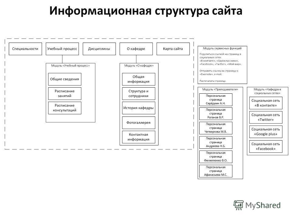 Информационная структура сайта