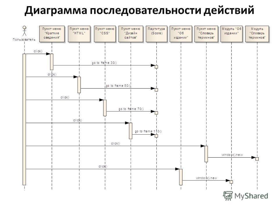 Диаграмма последовательности действий