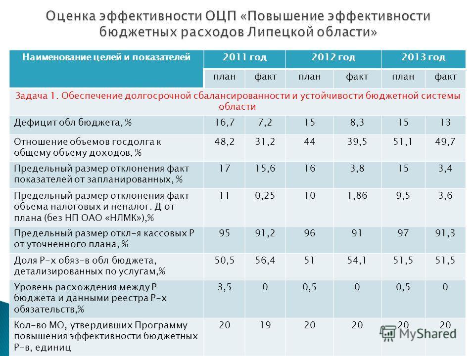 Наименование целей и показателей 2011 год 2012 год 2013 год планфактпланфактпланфакт Задача 1. Обеспечение долгосрочной сбалансированности и устойчивости бюджетной системы области Дефицит обл бюджета, %16,77,2158,31513 Отношение объемов госдолга к об