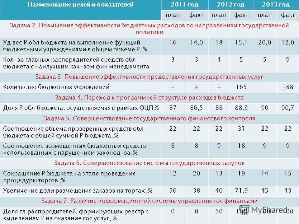 Наименование целей и показателей 2011 год 2012 год 2013 год планфактпланфактпланфакт Задача 2. Повышение эффективности бюджетных расходов по направлениям государственной политики Уд вес Р обл бюджета на выполнение функций бюджетными учреждениями в об