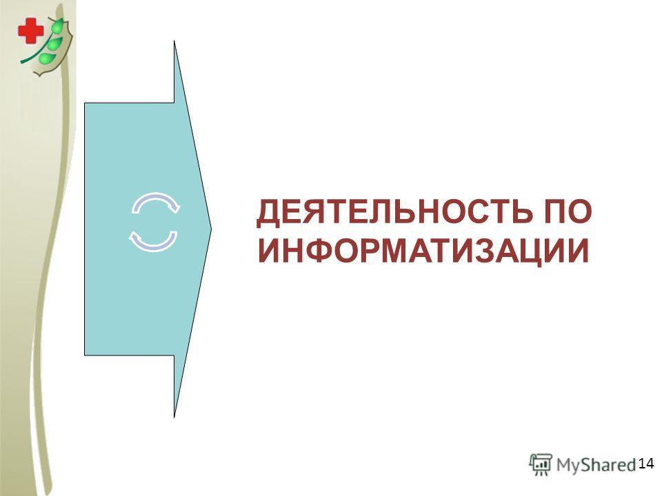 Нормативная база ДЕЯТЕЛЬНОСТЬ ПО ИНФОРМАТИЗАЦИИ 14