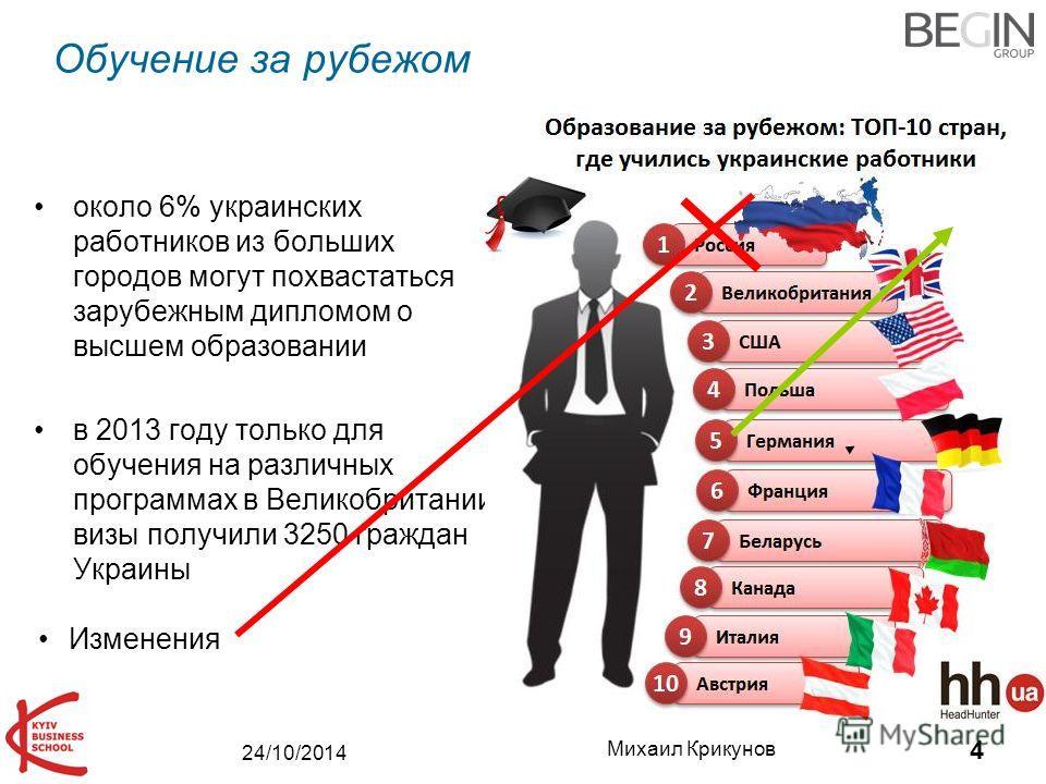 24/10/2014 Михаил Крикунов 4 Обучение за рубежом около 6% украинских работников из больших городов могут похвастаться зарубежным дипломом о высшем образовании в 2013 году только для обучения на различных программах в Великобритании визы получили 3250
