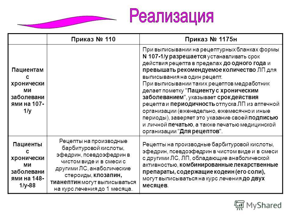 Приказ 110Приказ 1175 н Пациентам с хронически ми заболевани ями на 107- 1/у При выписывании на рецептурных бланках формы N 107-1/у разрешается устанавливать срок действия рецепта в пределах до одного года и превышать рекомендуемое количество ЛП для