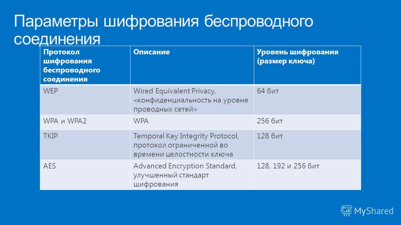 Параметры шифрования беспроводного соединения Протокол шифрования беспроводного соединения Описание Уровень шифрования (размер ключа) WEPWired Equivalent Privacy, «конфиденциальность на уровне проводных сетей» 64 бит WPA и WPA2WPA256 бит TKIPTemporal