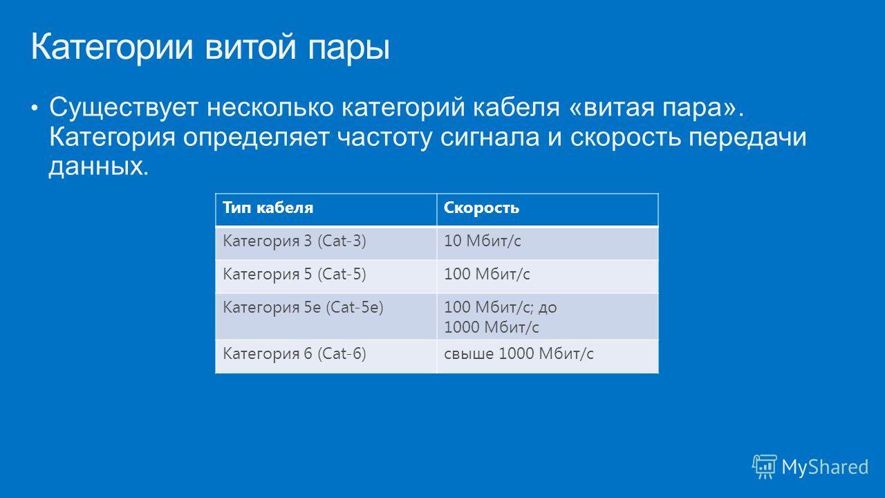 Существует несколько категорий кабеля «витая пара». Категория определяет частоту сигнала и скорость передачи данных. Категории витой пары Тип кабеля Скорость Категория 3 (Cat-3)10 Мбит/с Категория 5 (Cat-5)100 Мбит/с Категория 5e (Cat-5e)100 Мбит/с;