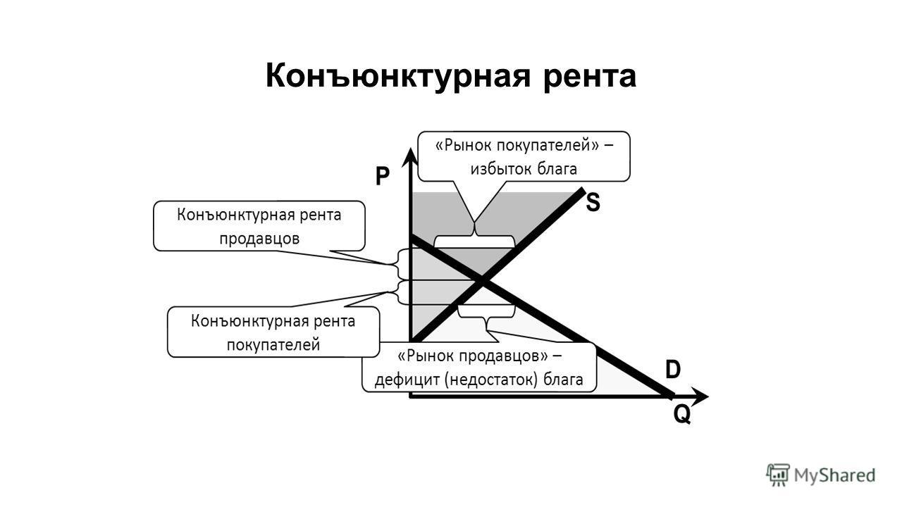 Конъюнктурная рента